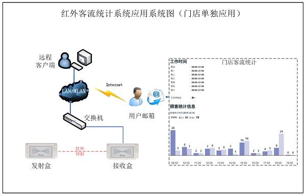 PDB3100 双向客流人数统计系统应用,客流统计,红外客流统计,自动语音提示
