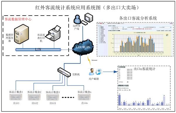 PDB3100 双向客流人数统计系统大店应用,客流统计,红外客流统计,自动语音提示