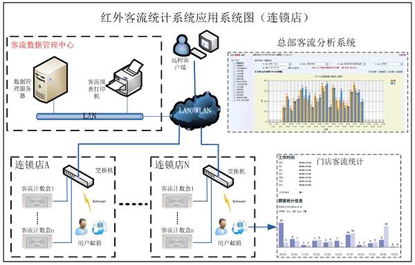 PDB3100-连锁店应用,客流统计,红外客流统计,自动语音提示,双向客流人数统计